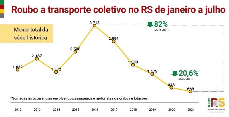Card indicadores roubo a transporte coletivo no RS de janeiro a julho