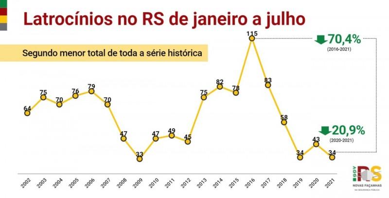 Card indicadores latrocínios no RS de janeiro a julho