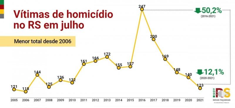 Card indicadores vítimas de homicídio no RS em julho
