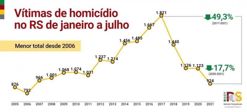 Card indicadores vítimas de homicídio no RS de janeiro a julho