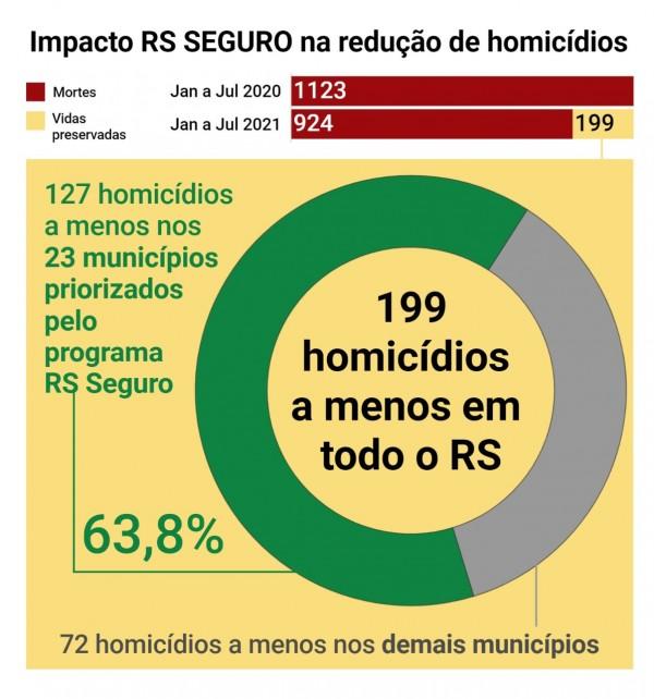Card indicadores Impacto RS Seguro na redução de homicídios