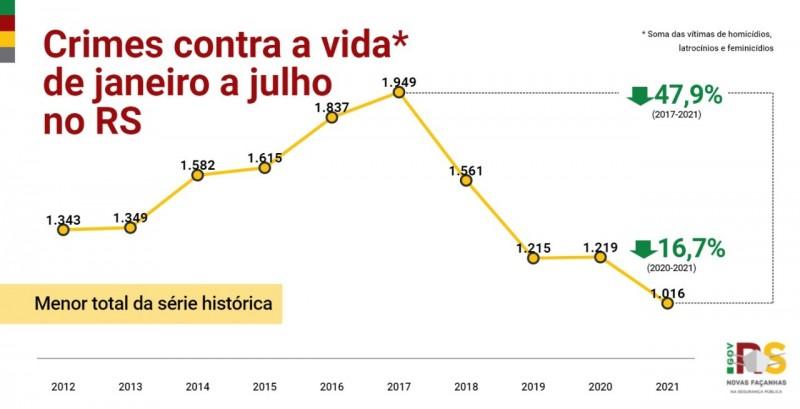 Card indicadores crimes contra a vida de janeiro a julho no RS