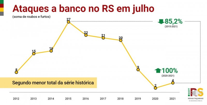 Card indicadores ataques a banco no RS em julho