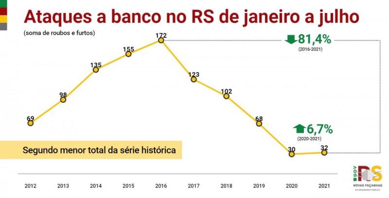 Card indicadores ataques a banco no RS de janeiro a julho