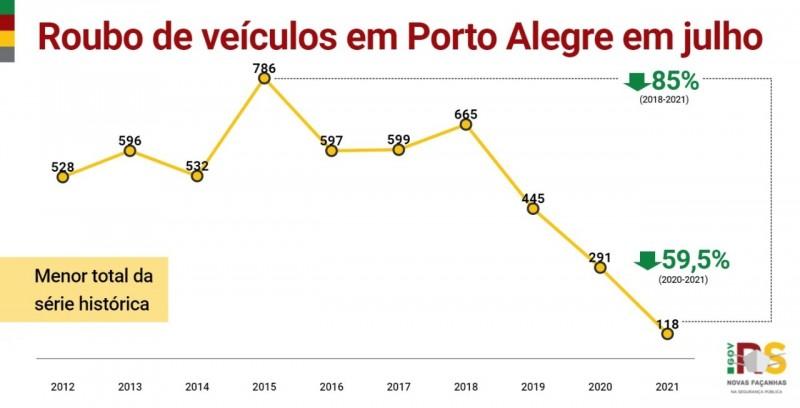 Card indicadores de Roubo de veículos em Porto Alegre em julho