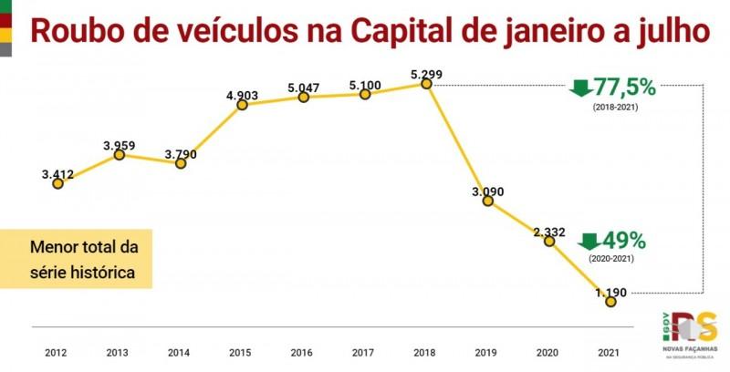 Card indicadores de roubo de veículos na Capital de janeiro a julho
