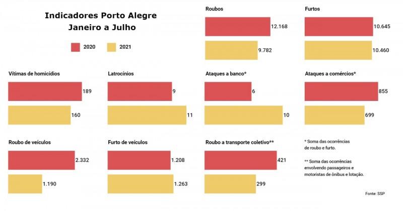 Card indicadores Porto Alegre janeiro a julho