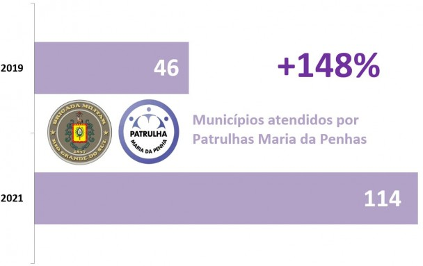 Gráfico de barras lilás mostra o Aumento das Patrulhas Maria da Penha, de 46 para 2019 e 114 de 2021, alta de 148%.