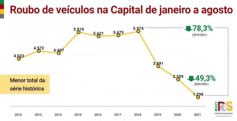 Card indicadores - Roubo de veículos na Capital de janeiro a agosto