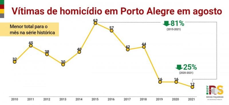 Card indicadores - Vítimas de homicídio em Porto Alegre em agosto