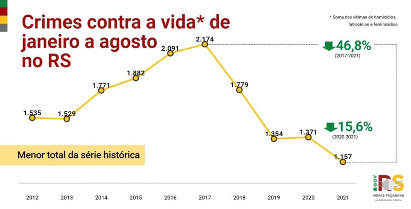 Card indicadores - Crimes contra a vida* de janeiro a agosto no RS
