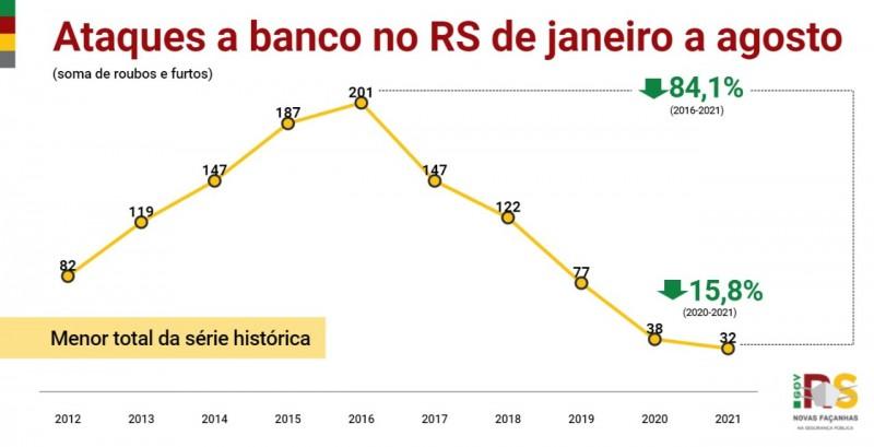 Card indicadores - Ataques a banco no RS de janeiro a agosto