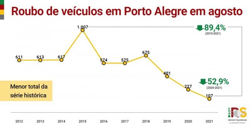 Card indicadores - Roubo de veículos em Porto Alegre em agosto
