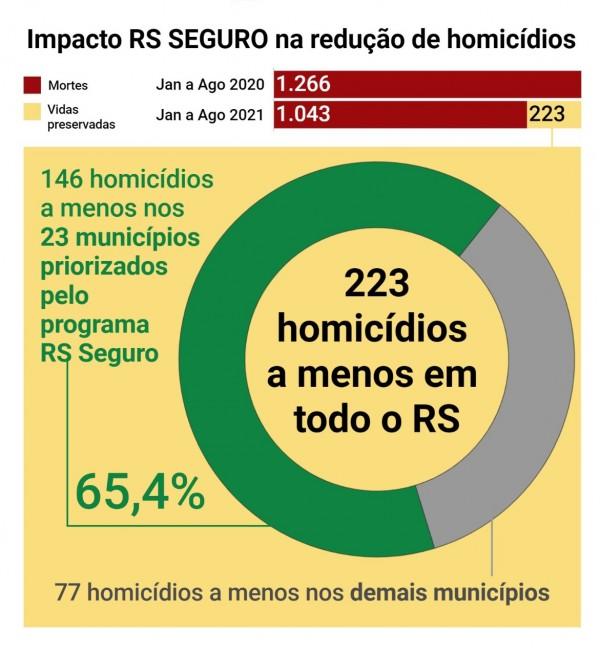 graficos em linha comparação do impacto do RS SEGURO