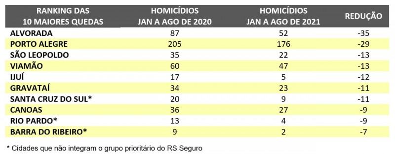 ranking queda de homicídios