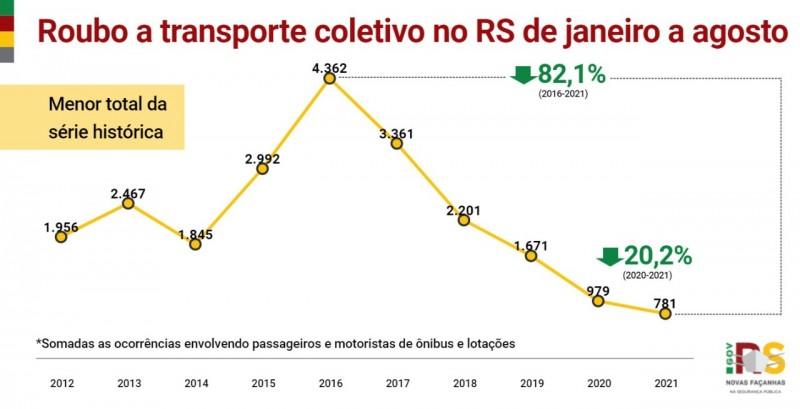 graficos em linha comparação 2020 e 2021